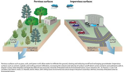 Conceptual diagram illustrating the differences between surfaces that allow groundwater flow, and surfaces that restrict it, and how each affects groundwater quality.