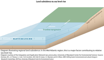 Conceptual diagram illustrating how land subsidence is a major factor contributing to relative sea-level rise.