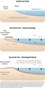 Conceptual diagram illustrating the 'Brunn rule', which is used to predict the landward movement of the shoreline relative to sea-level rise. This consists of developing an 'equilibrium profile' for the shoreface, which is shaped by the gradual release of wave energy approaching the shore.