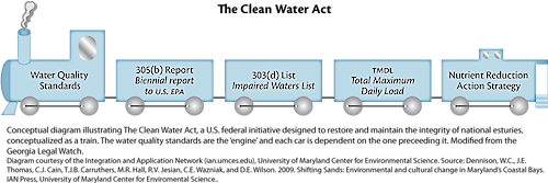 Conceptual diagram illustrating the clean water train, used to help visualize the concepts of managing a healthy water source.