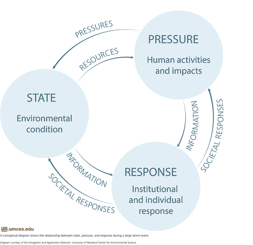 A conceptual diagram shows the process between pressure, response, and state during a large storm.