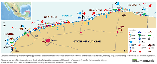 At an Aug 2016 report card workshop in Sisal Mexico, scientists and representatives from the local government and private sector assembled to begin the process of developing an ecosystem health assessment of the Yucatan State coastline. This map diagram shows the approximate locations of the natural resources and human activities in this region.