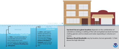 "Sea level rise is increasing nuissance flooding. Credit: <a href=""https://www.climate.gov/news-features/understanding-climate/understanding-climate-billy-sweet-and-john-marra-explain"">climate.org</a>"